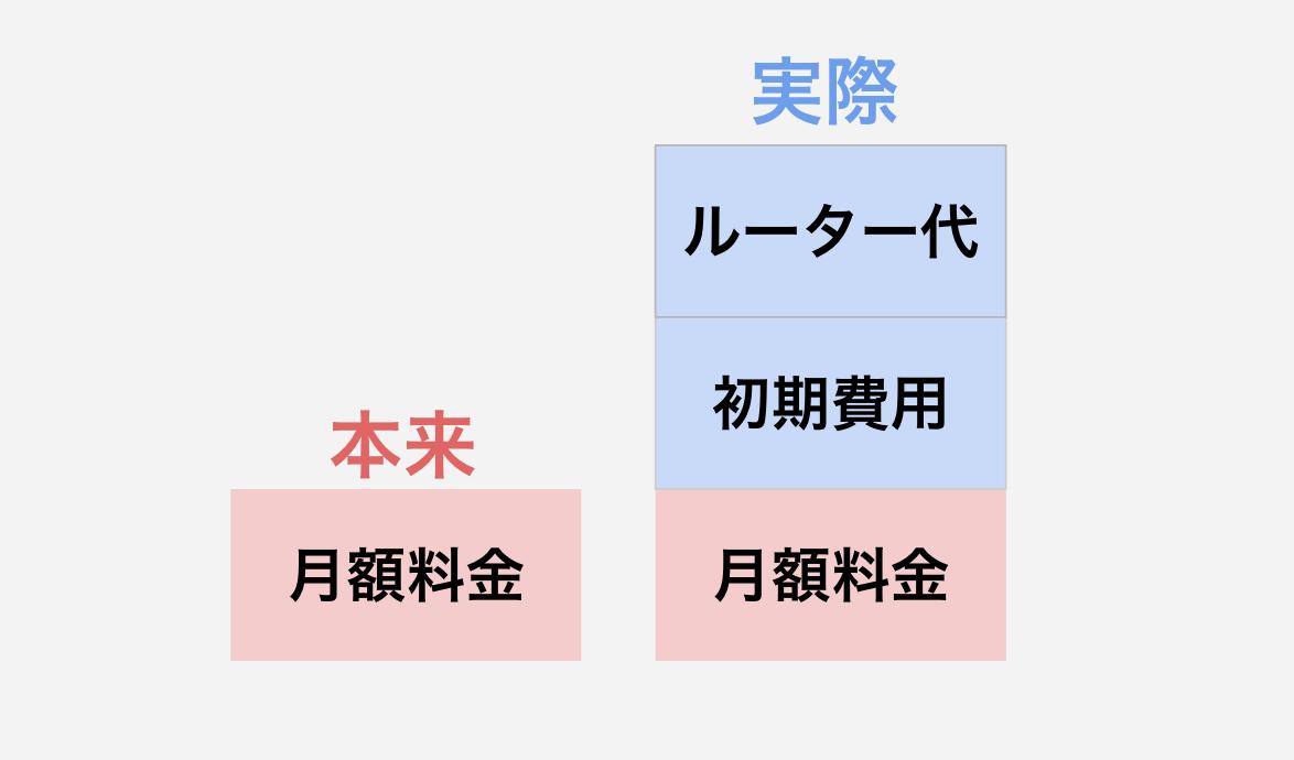 モバイルルーター_料金