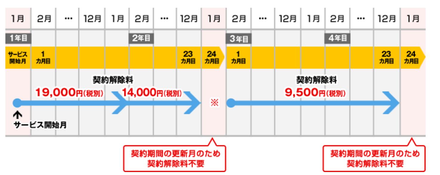 BIGLOBE_解約
