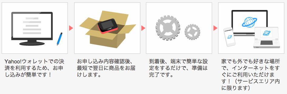 Yahoo!Wi-Fi_契約_流れ