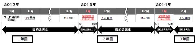 So-net違約金2