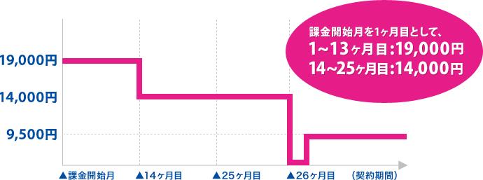UQWiMAX_違約金