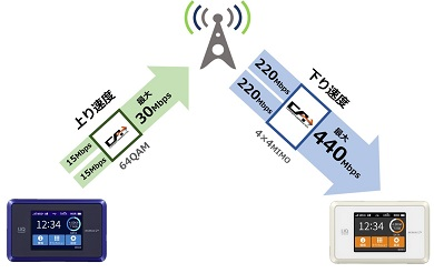 Speed Wi-Fi NEXT WX03_通信速度440Mbps
