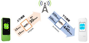 w04通信速度