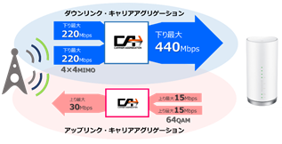L01_通信回線