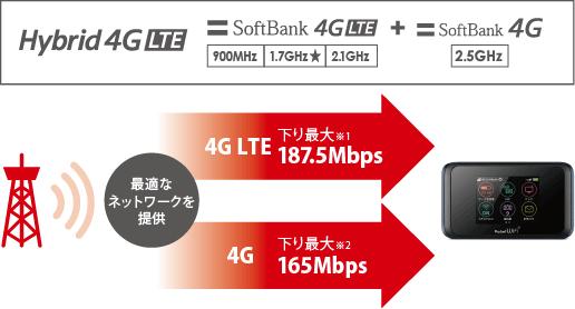 Pocket WiFi 501HW_通信速度