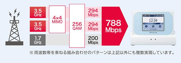 Wi-Fi STATION N-01J_通信速度