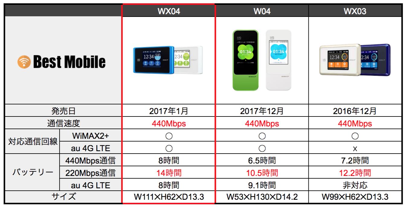 wx04_性能比較