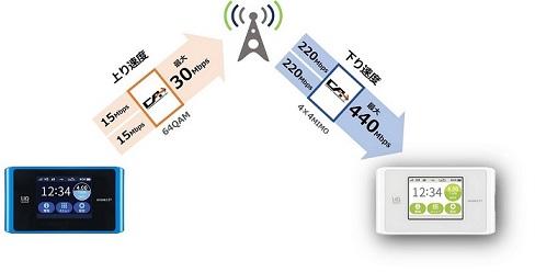 wx04_通信速度