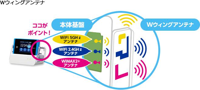 WX04_Wウイング+ビームフォーミング機能