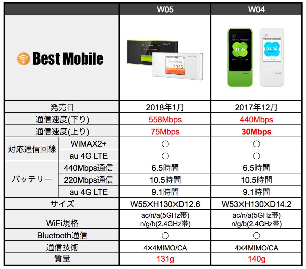 W05_W04比較