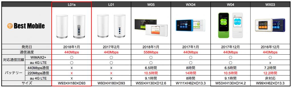 WiMAX機種比較表
