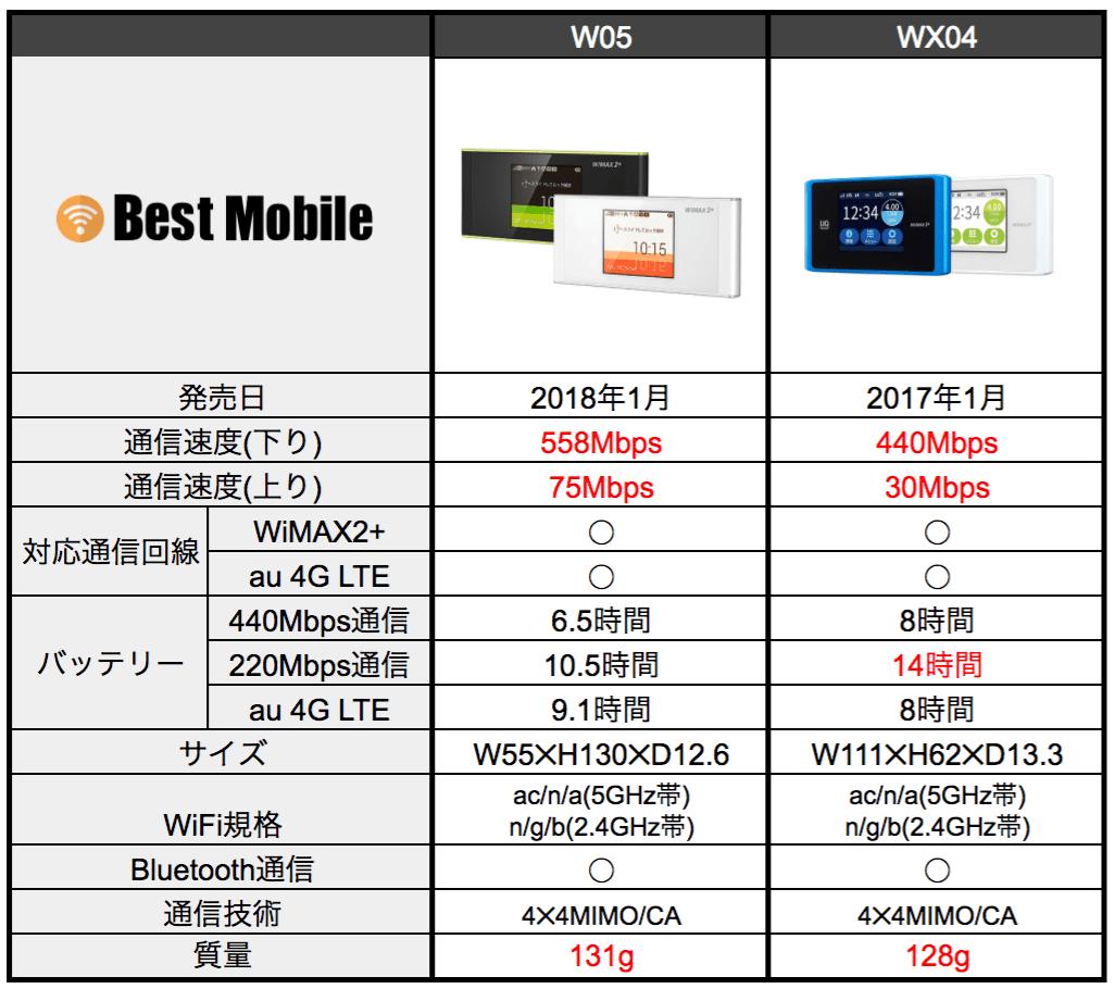 W05_WX04比較