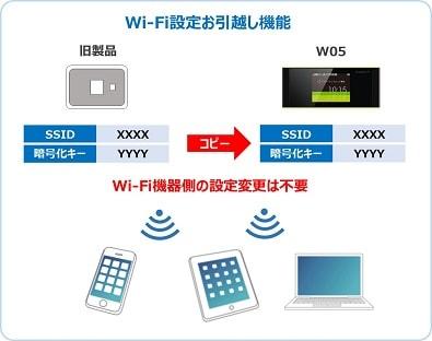 Wi-Fiお引越し機能