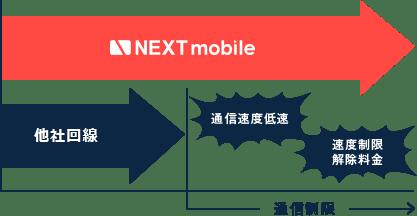 NEXT mobile_通信制限